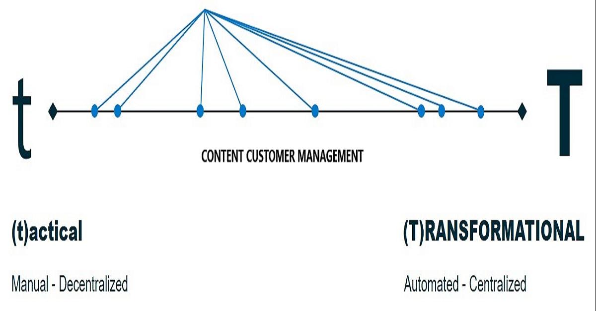 Content Customer Management