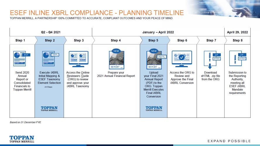 ESEF Inline XBRL Compliance - Planning Timeline
