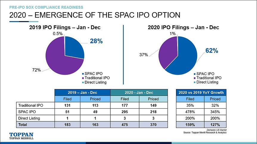 Emergence of the SPAC IPO Option
