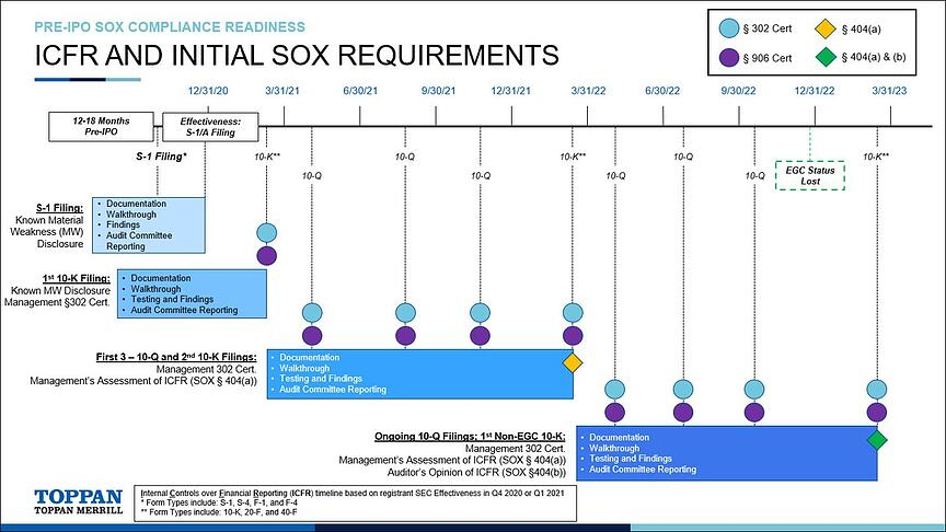 ICFR and Initial SOX Requirements