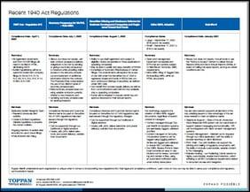Recent 1940 Act Regulations-1